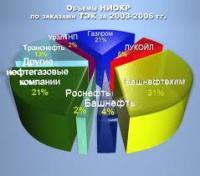 Финансирование научно-иследовательских и опытно-конструкторских работ в Башкирии