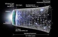 Ученые доказали, что дух первичен, а материя вторична