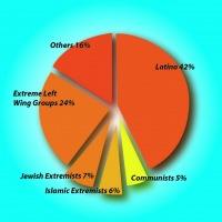 Все террористы мусульмане ... за исключением 94%, которые не являются мусульманами