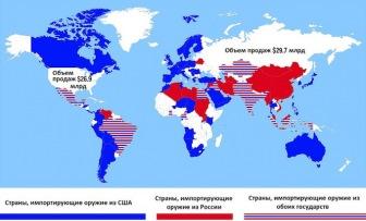 Россия против США: кто побеждает в гонке торговцев оружием?