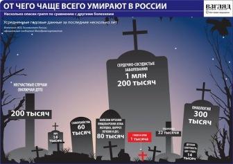 Пассивный геноцид. Сколько населения теряет Россия