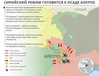 Решающая борьба за Алеппо