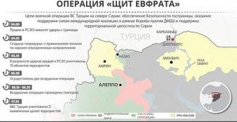 "Турция начала в Сирии операцию ""щит Евфрата"""